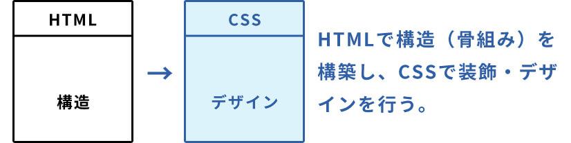 CSSとは?