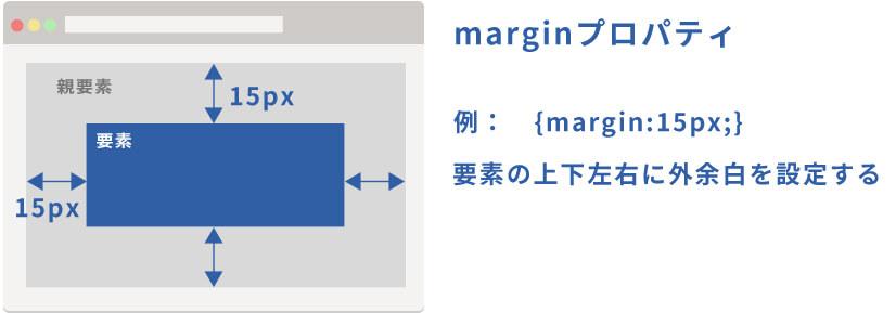 marginの役割