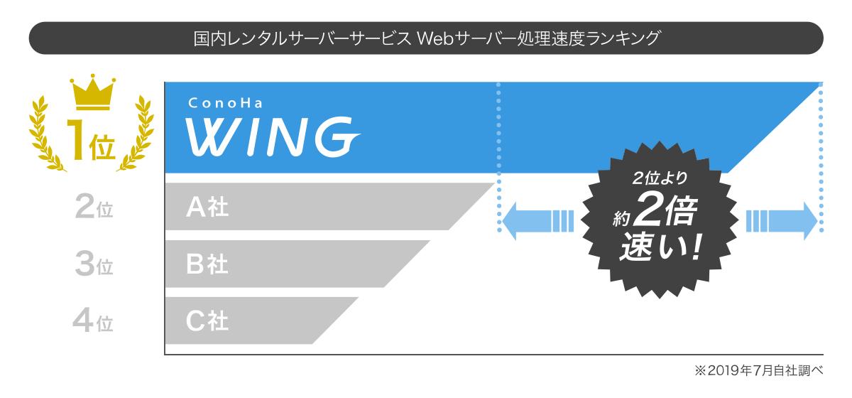 サーバーの処理速度ランキング